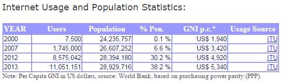 Уровень проникновения интернета в Узбекистане