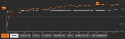 Orange = Pace / Hvid = Puls