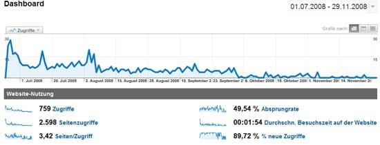 Traffic Daten