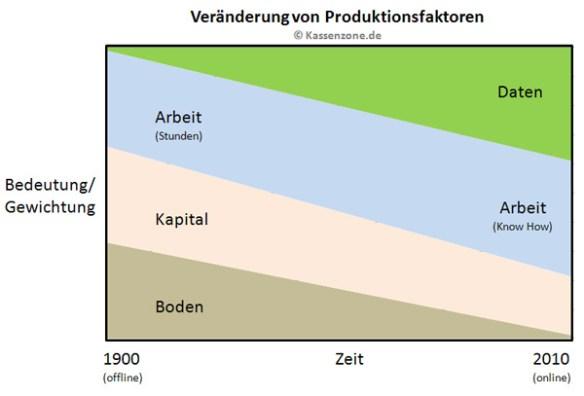 Veränderung von Produktionsfaktoren