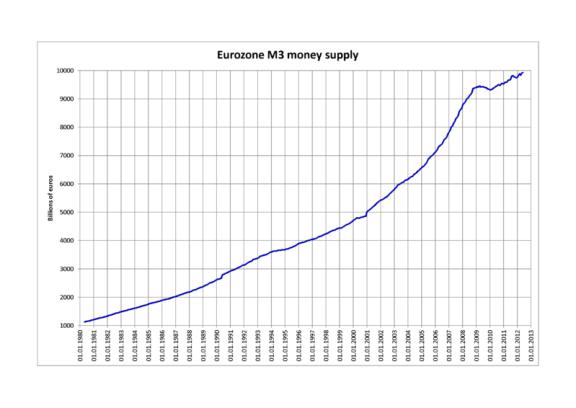 M3 Money Supply (EU)