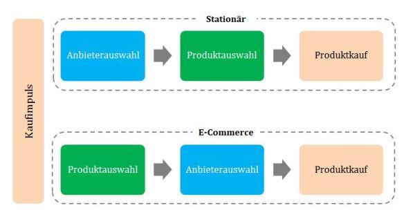 Abbildung5-Kaufprozess