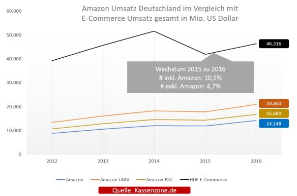 Amazon-DEU-Umsatz-Kassenzone
