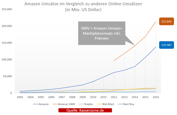 Amazon-Umsatz-Kassenzone