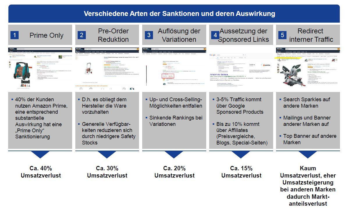 Amazon (Ver-) Handlungsstrategien mit Markus Fost [Teil 2]