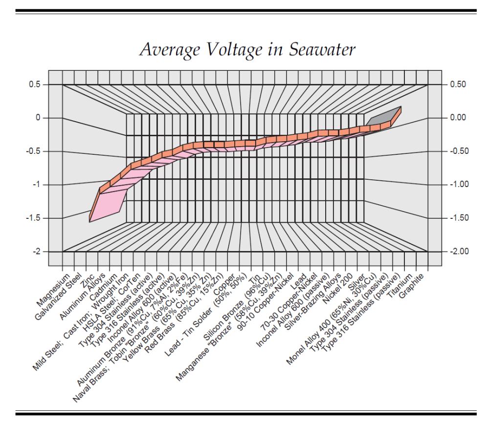 medium resolution of galvanic series kasten marine design inc
