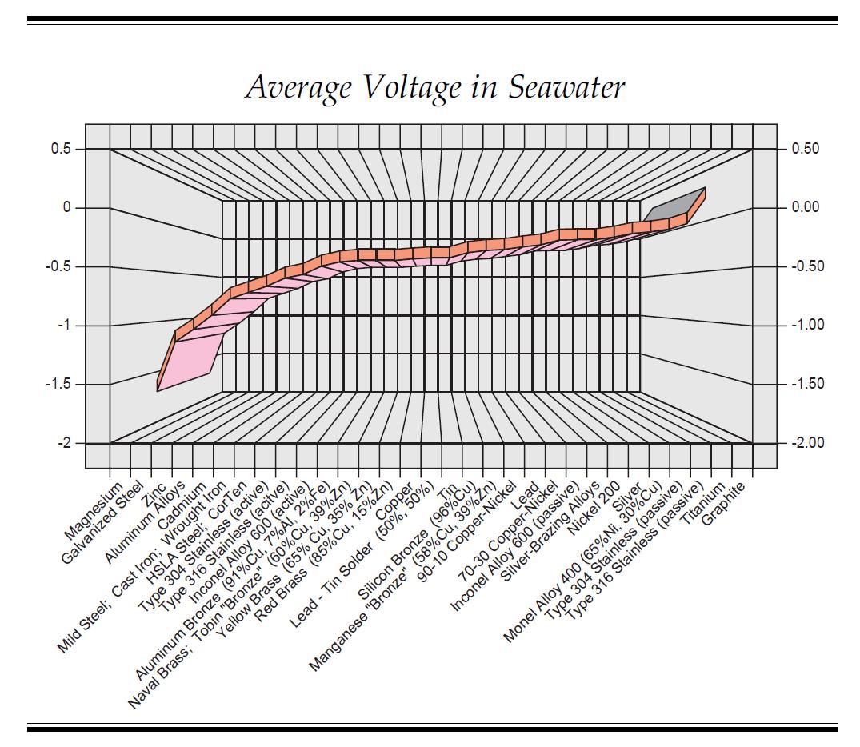 hight resolution of galvanic series kasten marine design inc