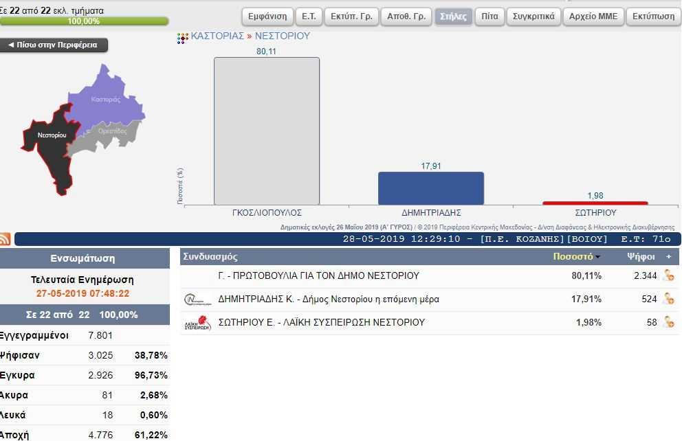 δήμος-νεστορίου.jpg?fit=992%2C642&ssl=1