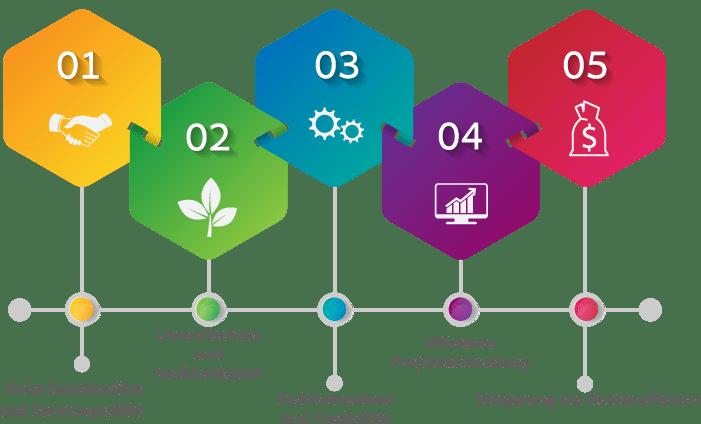 Die KAT Dienstleistungen GbmH setzt auf ein koordiniertes Zusammenwirken von verschiedenen Faktoren.