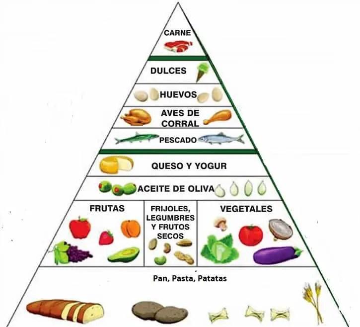 Dieta Mediterrnea  Dietas Saludables Y Consejos Para Una