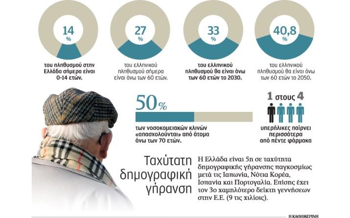 Χώρα γερόντων η Ελλάδα έως το 2050 | Η ΚΑΘΗΜΕΡΙΝΗ