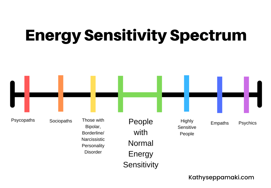 This photo shows the scale of energy sensitivity and the labels that accompany it. The low end of the scale includes psychopaths, sociopaths and those with bipolar, narcissistic and borderline personality disorders. In the middle are those with normal energy sensitivity. The higher end of the spectrum includes highly sensitive people, empaths and psychics