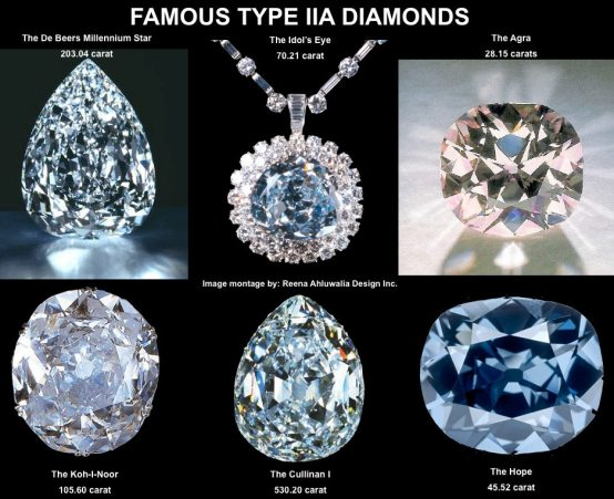 Famous Diamonds From Around The World