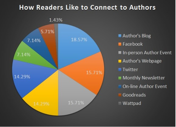 Readers Connect to Authors