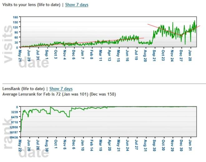Traffic trends popular squidoo lens
