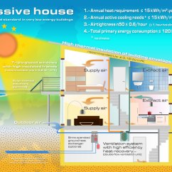 House Insulation Diagram Vw Polo 2003 Wiring Passive Katzbeck Windows And Doors Ltd