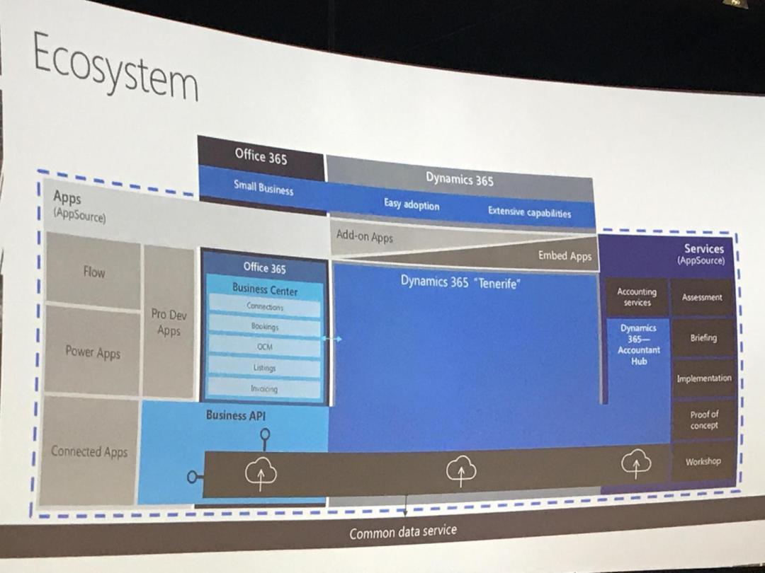 Dynamics365TenerifeEcosystem
