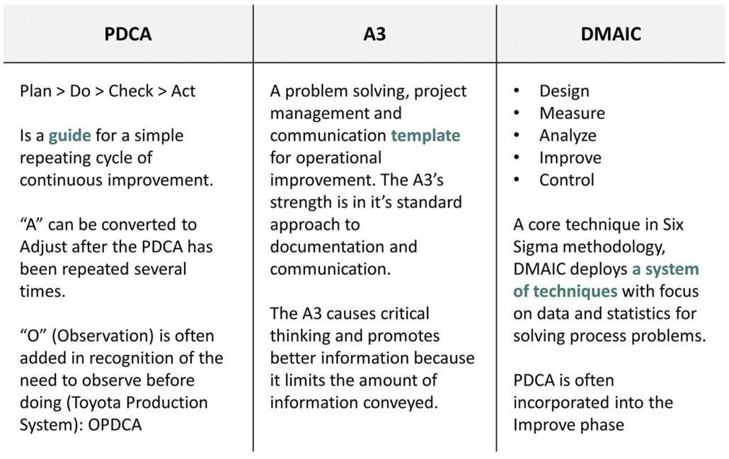 A3 Process - Kaufman Global