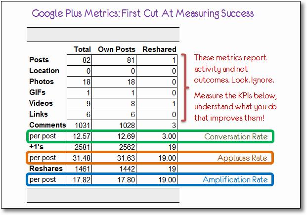 google plus social media metrics