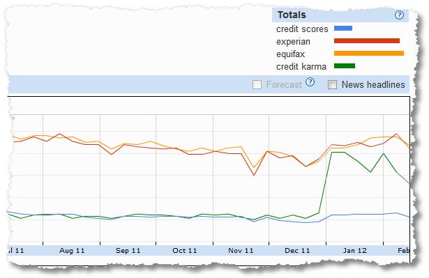 credit karma keyword share of search analysis