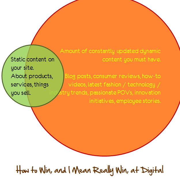 how to win at digital