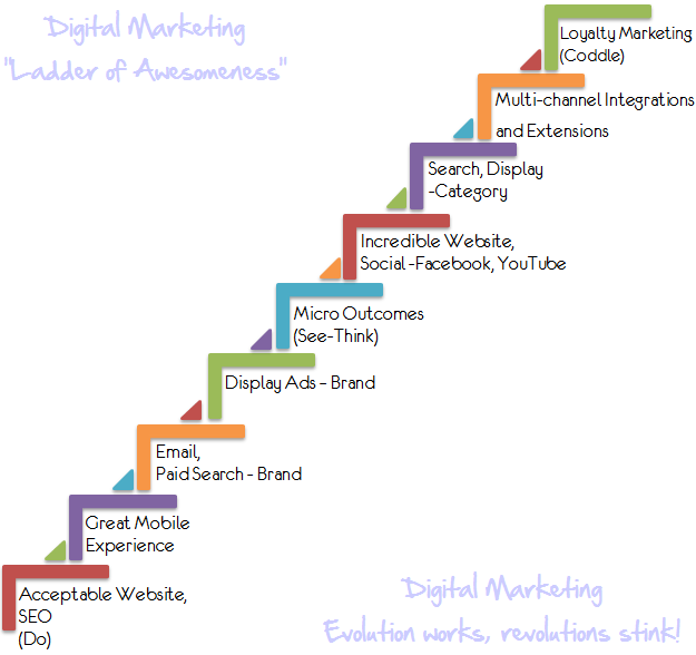 digital marketing ladder of magnificient success 1