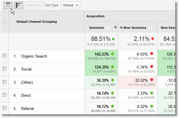 google analytics detailed benchmarking data