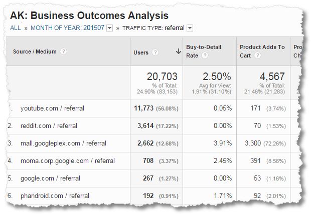 google analytics business outcomes analysis ecommerce source medium