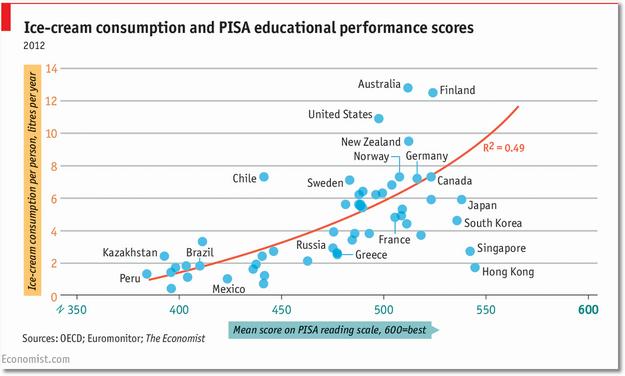 economist ice cream-PISA scores
