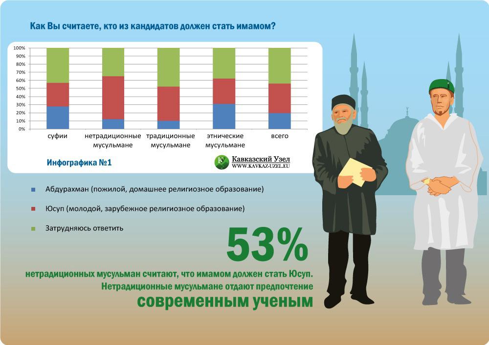 Как Вы считаете, кто из кандидатов должен стать имамом? (в %)