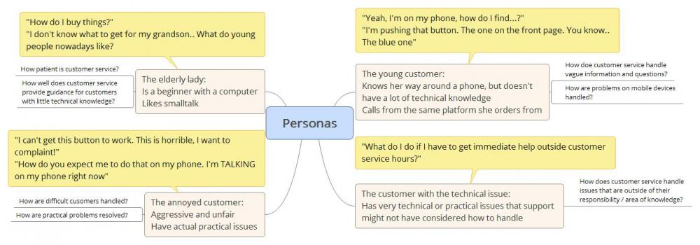 personas for testiing customer service and support