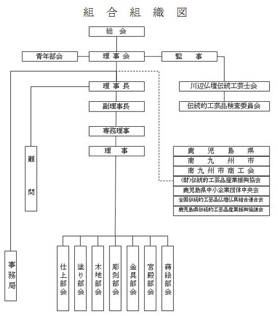 鹿児島県川辺仏壇協同組合 組織図