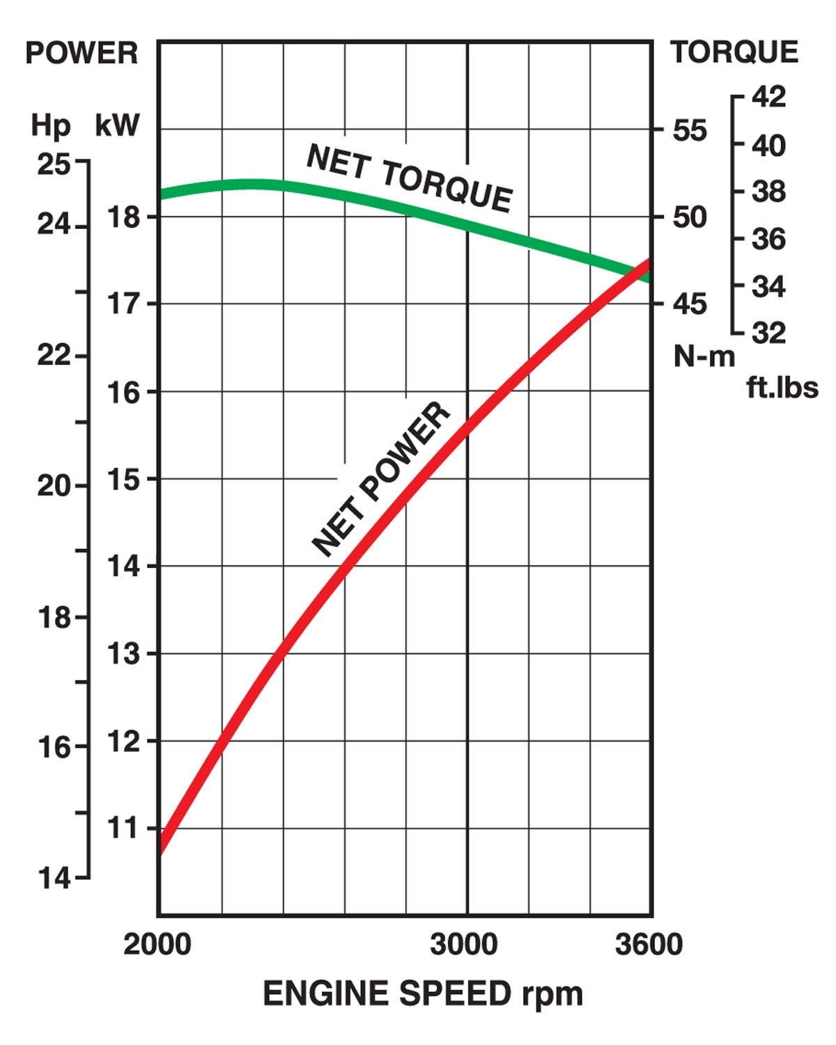 hight resolution of performance curves