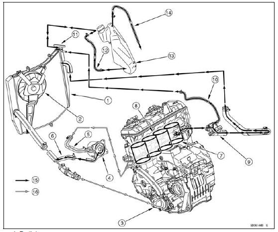 Kawasaki Ninja Service Manual: Coolant Flow Chart