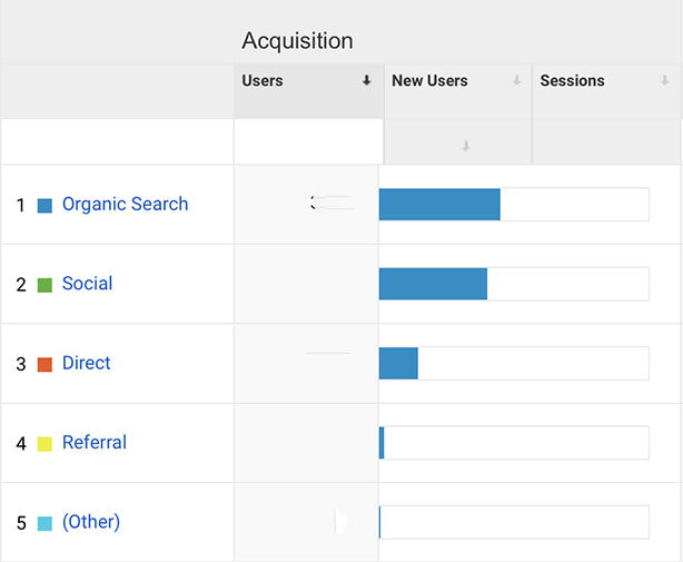 google analytics for bloggers || grow your blog with google analytics