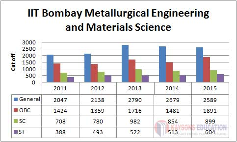 IIT-BombayMetallurgical Engineering and Materials Science
