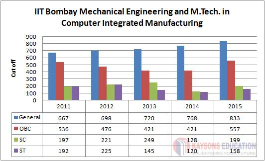 Mechanical Engineering and M.Tech. in Computer Integrated Manufacturing