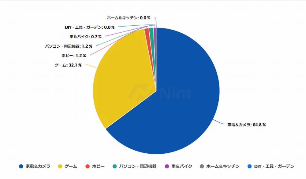 月商1000万円を売り上げるアマゾンセラーを分析してみよう。