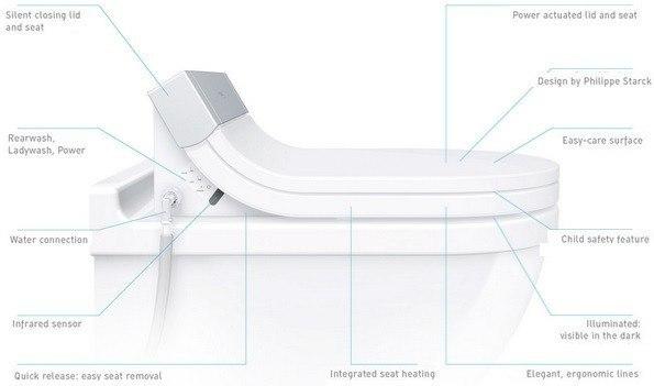 Duravit 610001001001300 SensoWash Starck C Bidet Seat