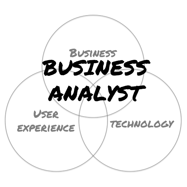 How to improve your business analysis skills