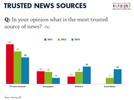News sources trusted by Arab youth from Where Arab Youth get news from ASDA'A Burson-Marsteller's 2013 survey