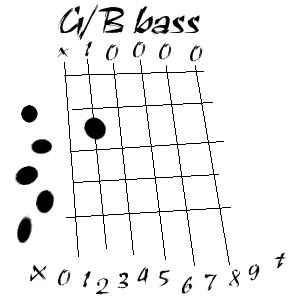 DADGAD chords–G/B bass « Leaving Home, Coming Home
