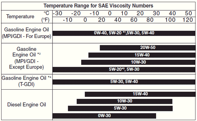Temperature Range Oil Chart Engine