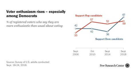 Protected: Midterm elections gauge public opinion