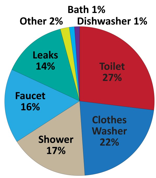 Water Use Pie-Chart Consumption