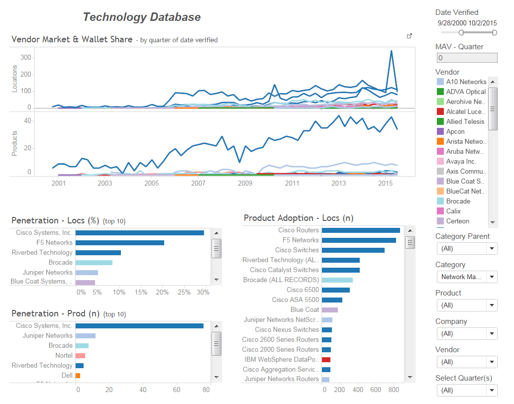 Visualize your database over time to uncover hidden trends