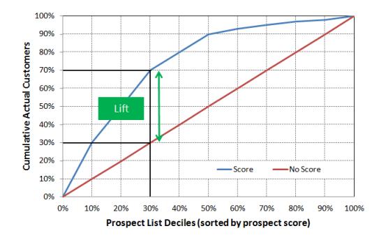 Information technology B2B prospect score lift