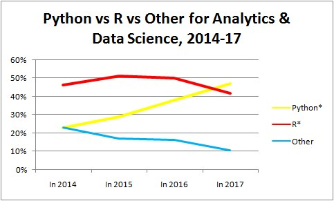 Python R Other 2014 17 Trends