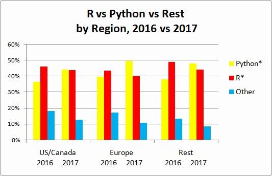Python R Other Region 2016 2017