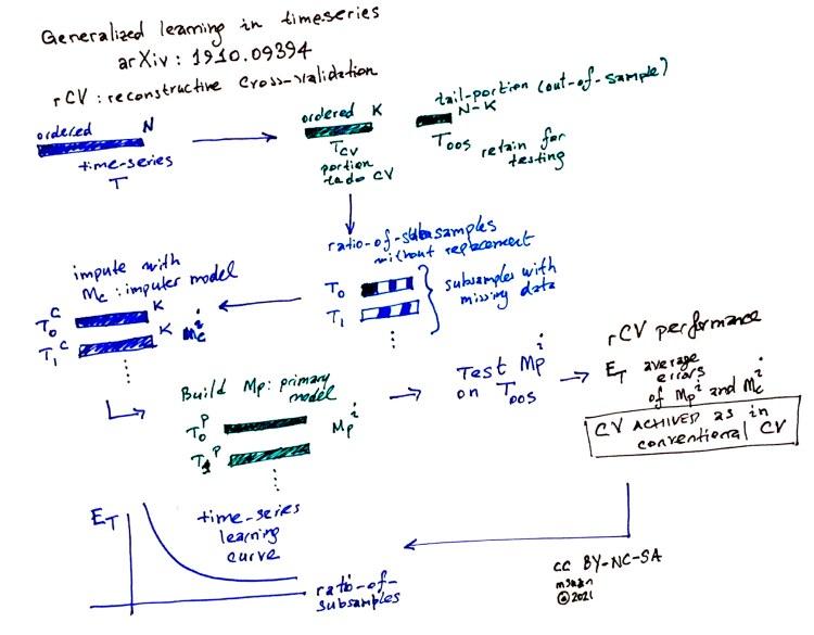 Rcv Fig1 Schema